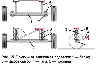 Пружинная зависимая подвеска прицепа